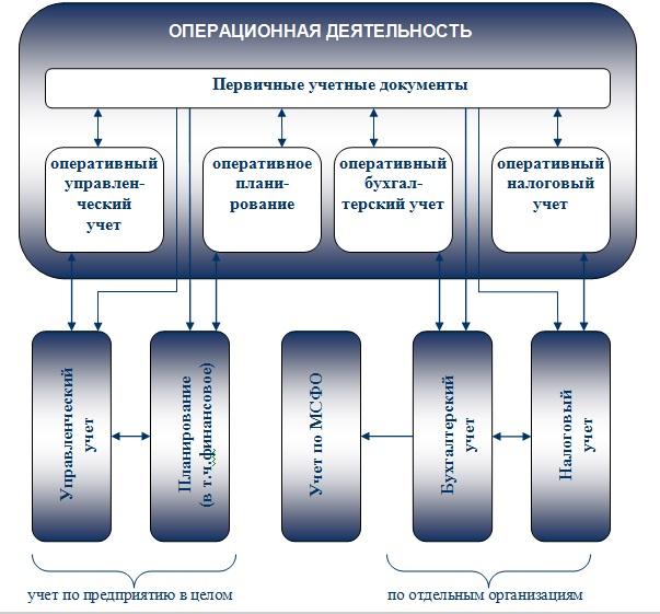 Чем отличается 1с комплексная автоматизация и упп установка 1с 8.3 сервер на windows 2012
